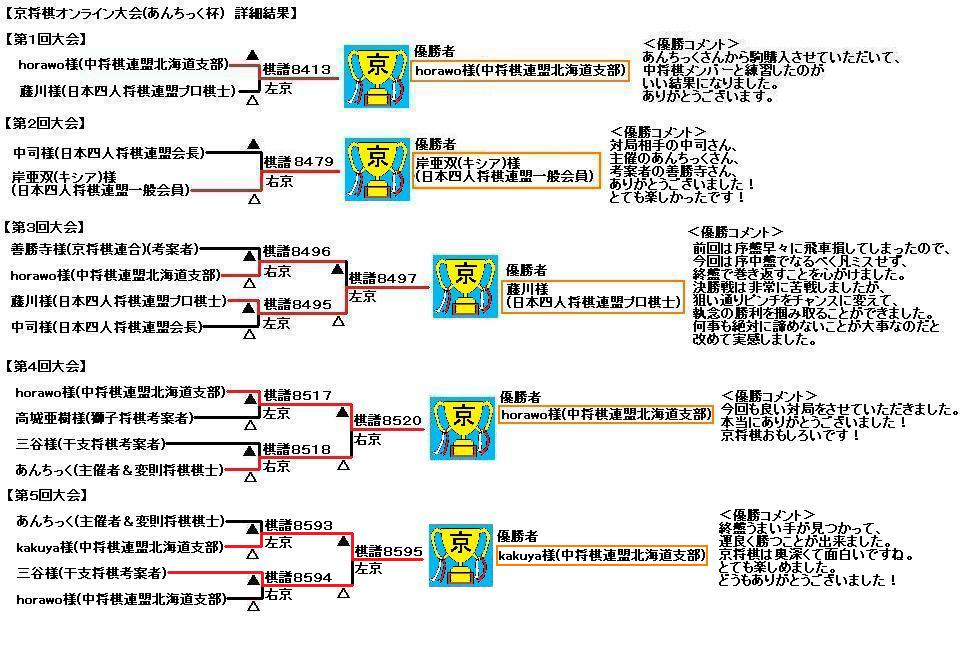 kyo-shogi-antic-result1-5