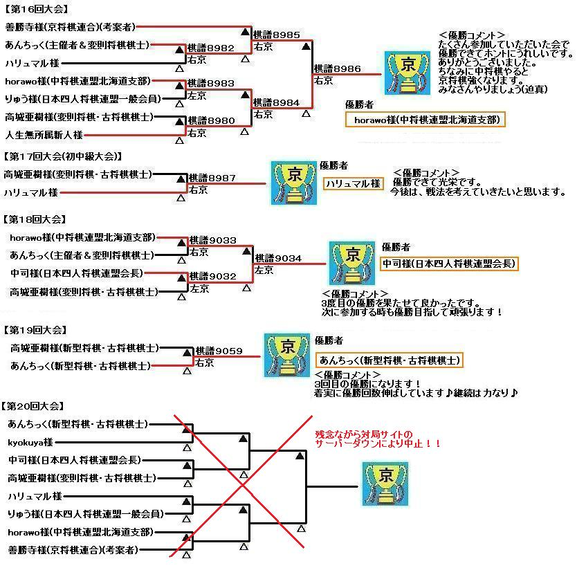 kyo-shogi-antic-result16-20