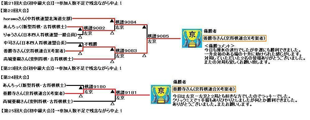kyo-shogi-antic-result21-25