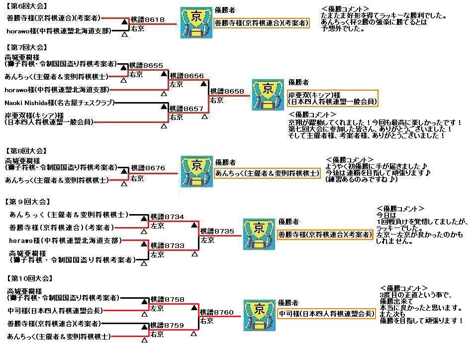 kyo-shogi-antic-result6-10
