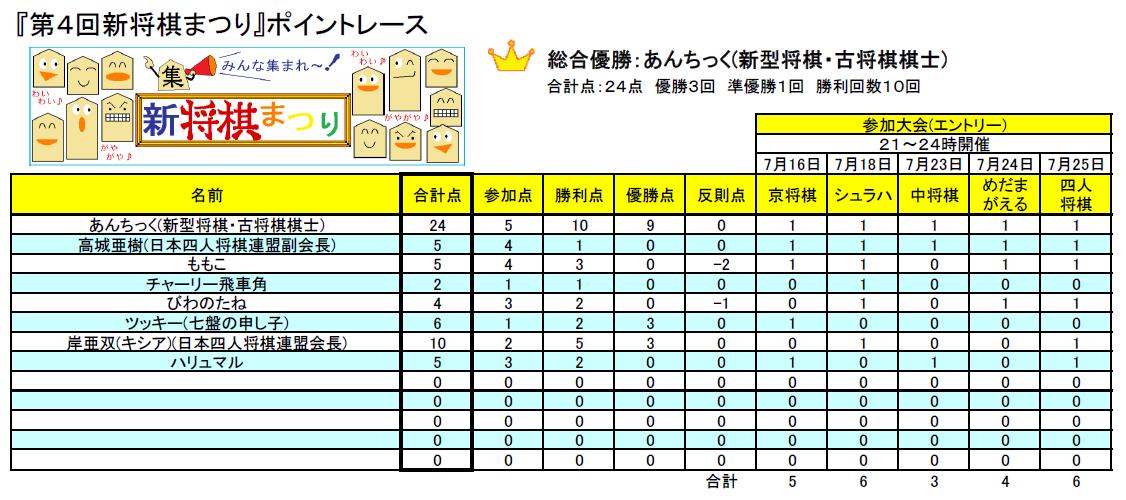NEW-shogi-Fes4-Point